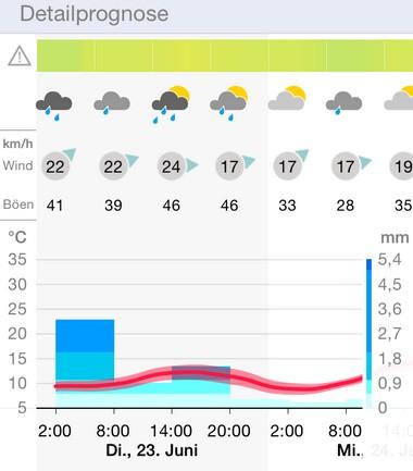 WarnWetter Regenradar